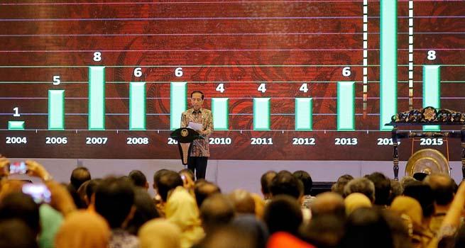 Jokowi : Ada 12 Gubernur dan 64 Kepala Daerah Terjerat Korupsi